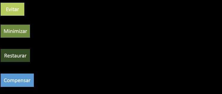 jerarquía de mitigación_leyenda
