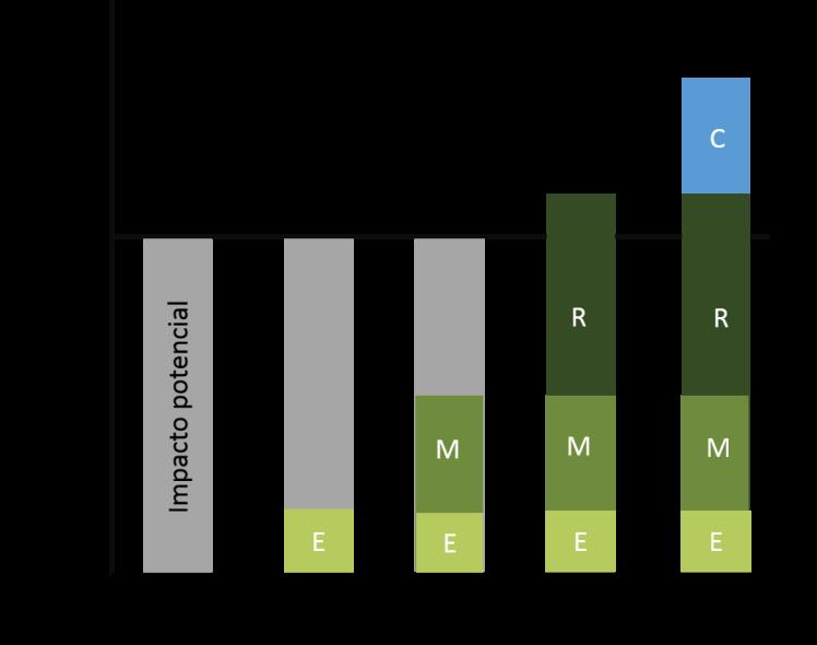 jerarquía de mitigación