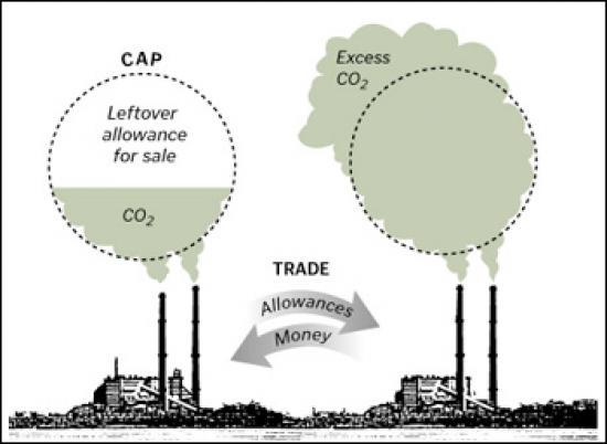 Comercio de emisiones de CO2