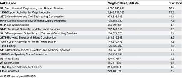 industrias que se ven involucradas en la economía de la restauración